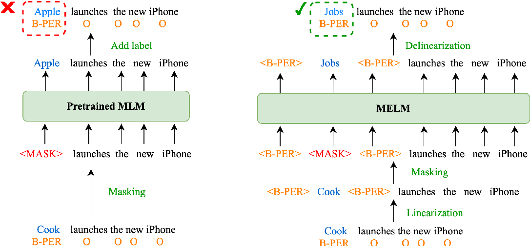 Figure 1 for MELM: Data Augmentation with Masked Entity Language Modeling for Cross-lingual NER