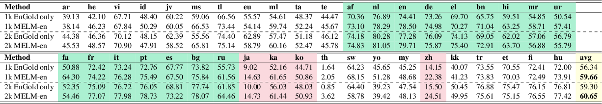 Figure 4 for MELM: Data Augmentation with Masked Entity Language Modeling for Cross-lingual NER