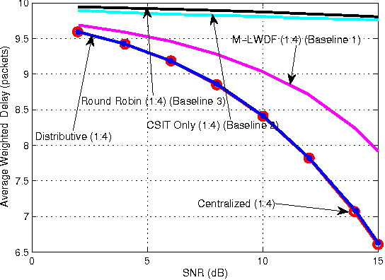 Figure 4 for Distributive Stochastic Learning for Delay-Optimal OFDMA Power and Subband Allocation