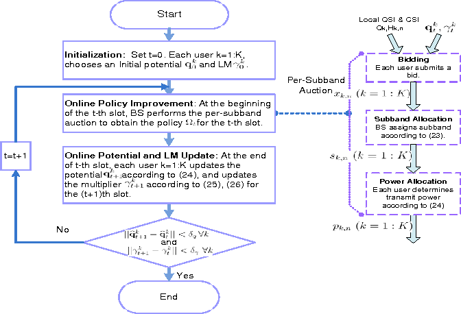 Figure 2 for Distributive Stochastic Learning for Delay-Optimal OFDMA Power and Subband Allocation