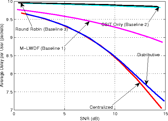 Figure 3 for Distributive Stochastic Learning for Delay-Optimal OFDMA Power and Subband Allocation