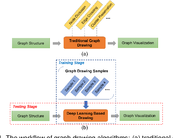 Figure 1 for DeepDrawing: A Deep Learning Approach to Graph Drawing
