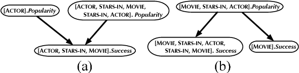 Figure 1 for A Sound and Complete Algorithm for Learning Causal Models from Relational Data
