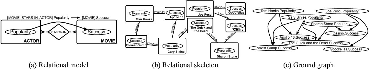 Figure 2 for A Sound and Complete Algorithm for Learning Causal Models from Relational Data