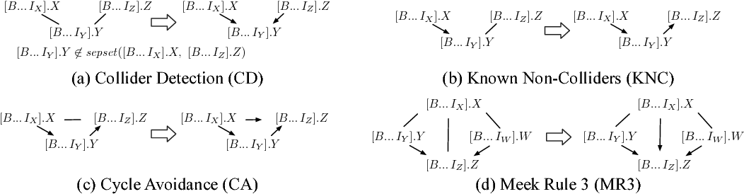 Figure 4 for A Sound and Complete Algorithm for Learning Causal Models from Relational Data