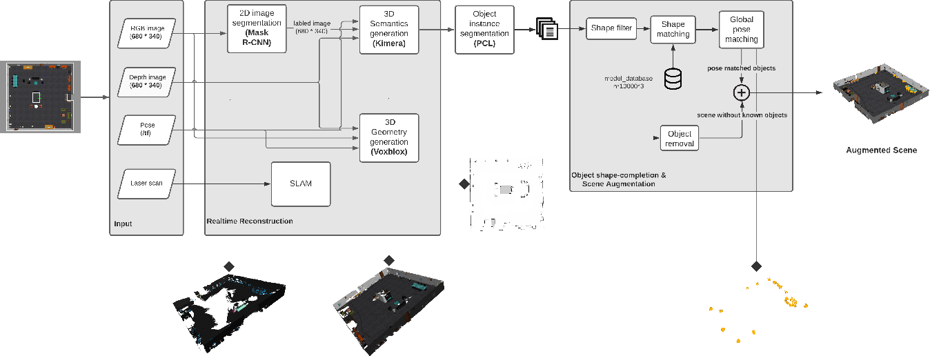 Figure 2 for Augmented Environment Representations with Complete Object Models
