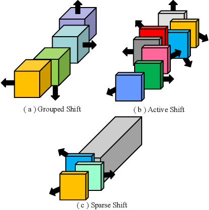 Figure 1 for All You Need is a Few Shifts: Designing Efficient Convolutional Neural Networks for Image Classification