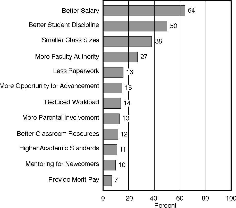 Figure 7 Of Those Teachers Who Moved From Or Left Their Jobs Percent Giving