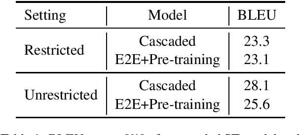 Figure 1 for Stacked Acoustic-and-Textual Encoding: Integrating the Pre-trained Models into Speech Translation Encoders