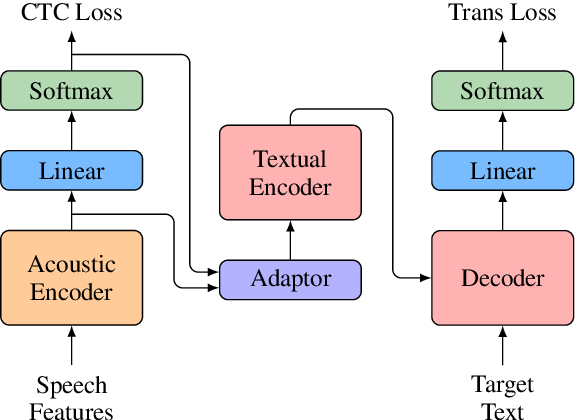 Figure 3 for Stacked Acoustic-and-Textual Encoding: Integrating the Pre-trained Models into Speech Translation Encoders