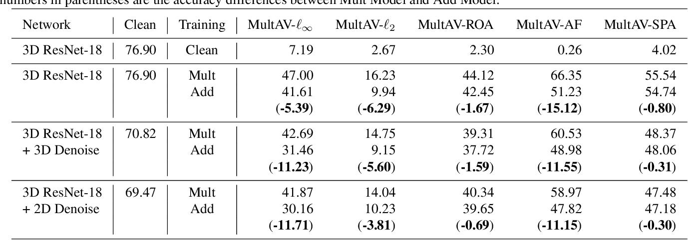 Figure 2 for MultAV: Multiplicative Adversarial Videos