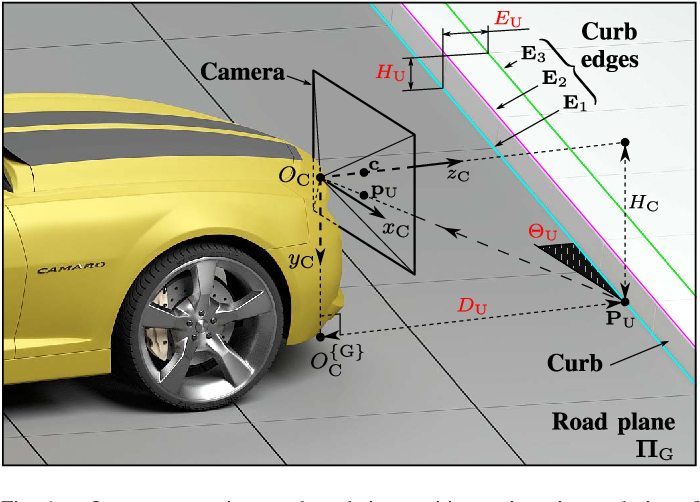 Figure 1 for Road Curb Detection and Localization with Monocular Forward-view Vehicle Camera