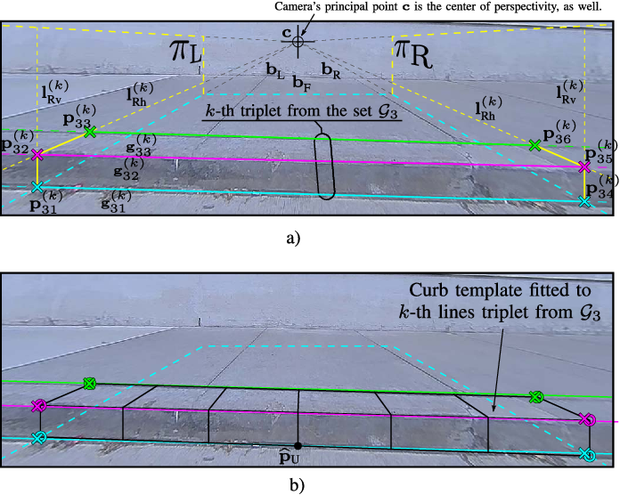 Figure 2 for Road Curb Detection and Localization with Monocular Forward-view Vehicle Camera