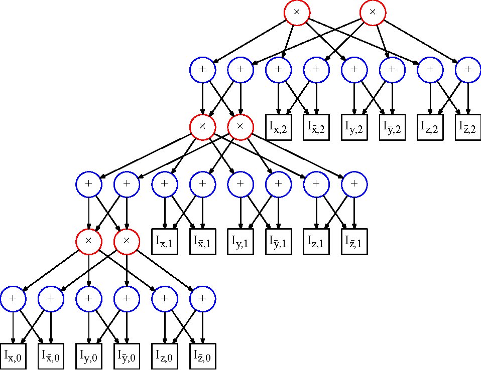Figure 3 from Dynamic Sum Product Networks for Tractable