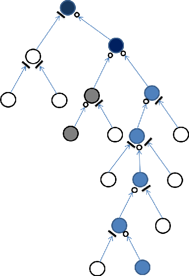 Figure 1 for Long Short-Term Memory Over Tree Structures