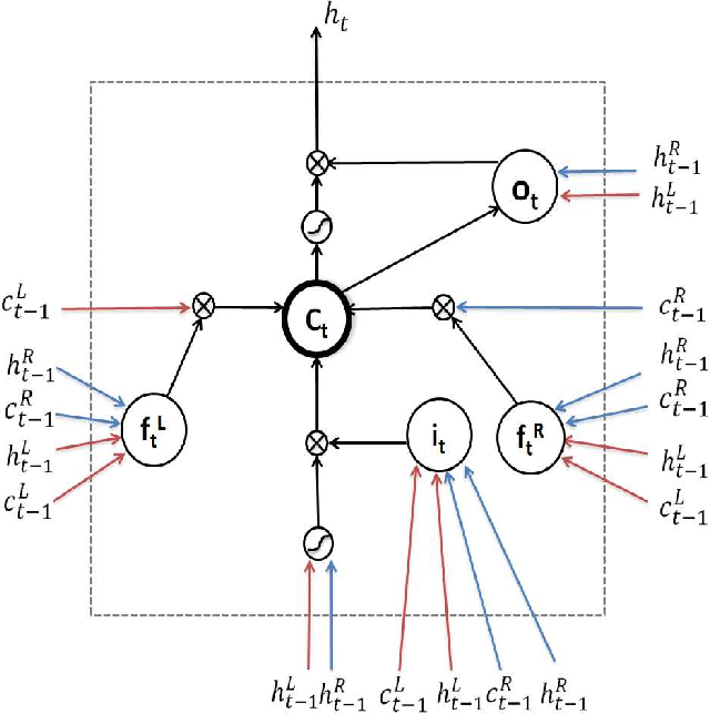 Figure 3 for Long Short-Term Memory Over Tree Structures