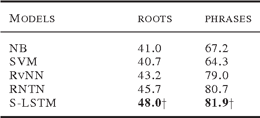 Figure 2 for Long Short-Term Memory Over Tree Structures