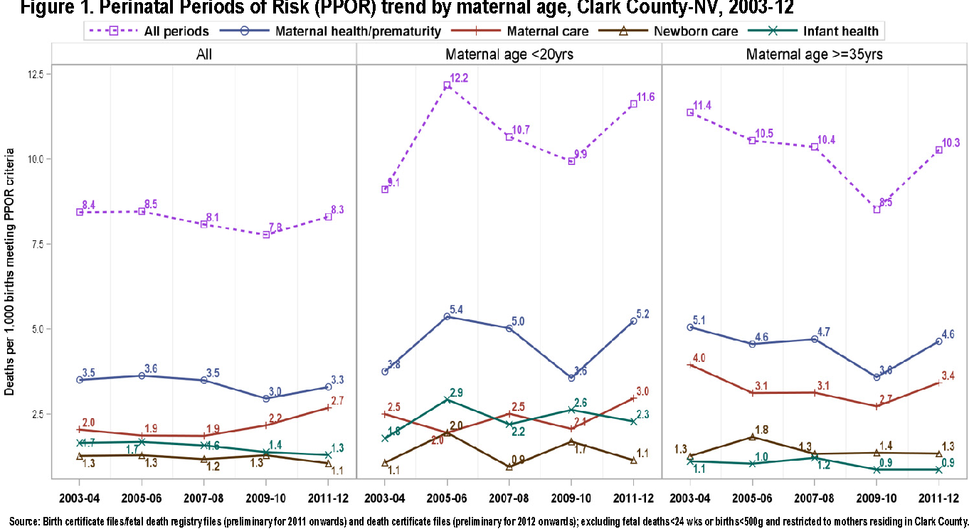Figure 1 from Feto-infant mortality in Southern Nevada : A
