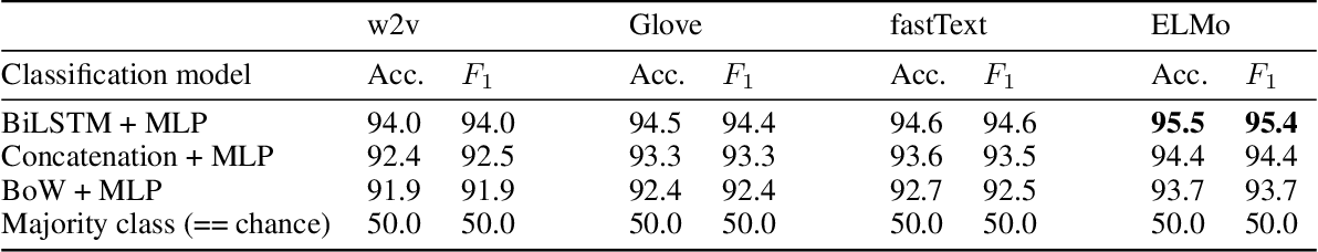 Figure 2 for Predicting Argumenthood of English Preposition Phrases