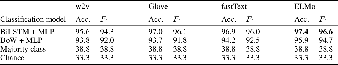 Figure 3 for Predicting Argumenthood of English Preposition Phrases
