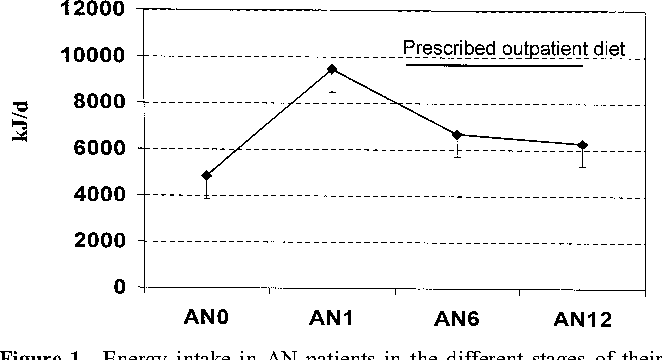 Figure 1 From A One Year Follow Up Study In Anorexia Nervosa
