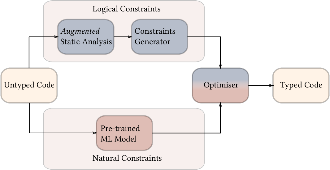 Figure 1 for OptTyper: Probabilistic Type Inference by Optimising Logical and Natural Constraints
