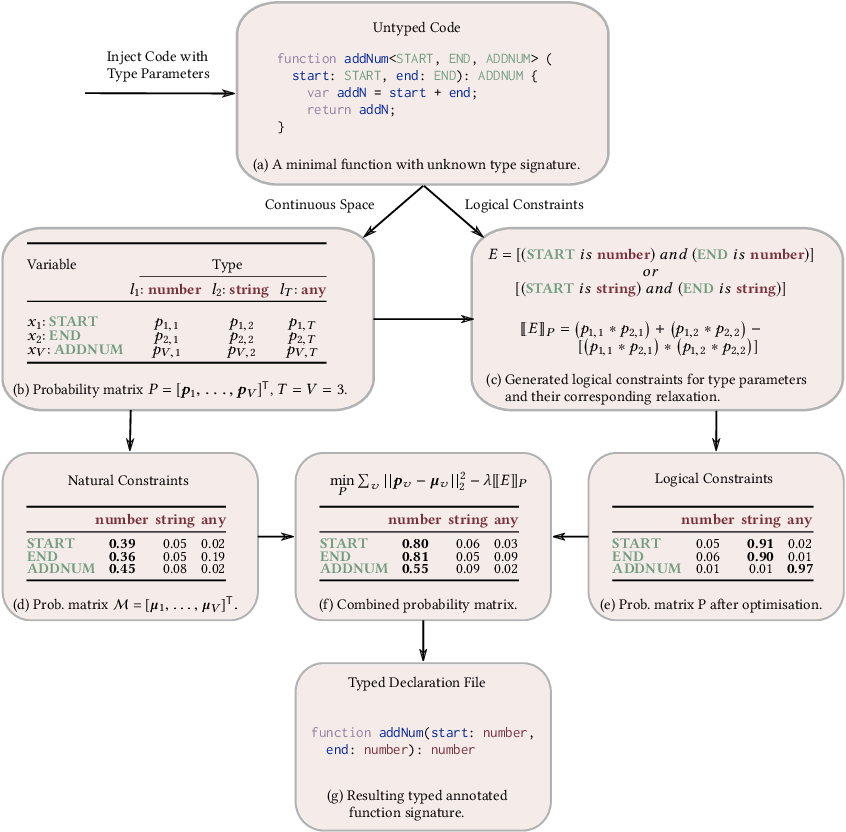 Figure 3 for OptTyper: Probabilistic Type Inference by Optimising Logical and Natural Constraints