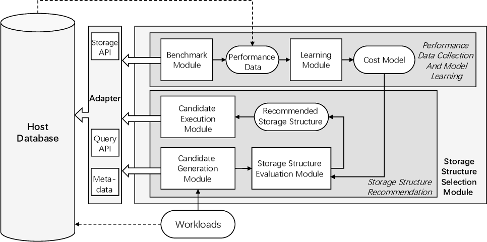 Figure 1 for Automatic Storage Structure Selection for hybrid Workload