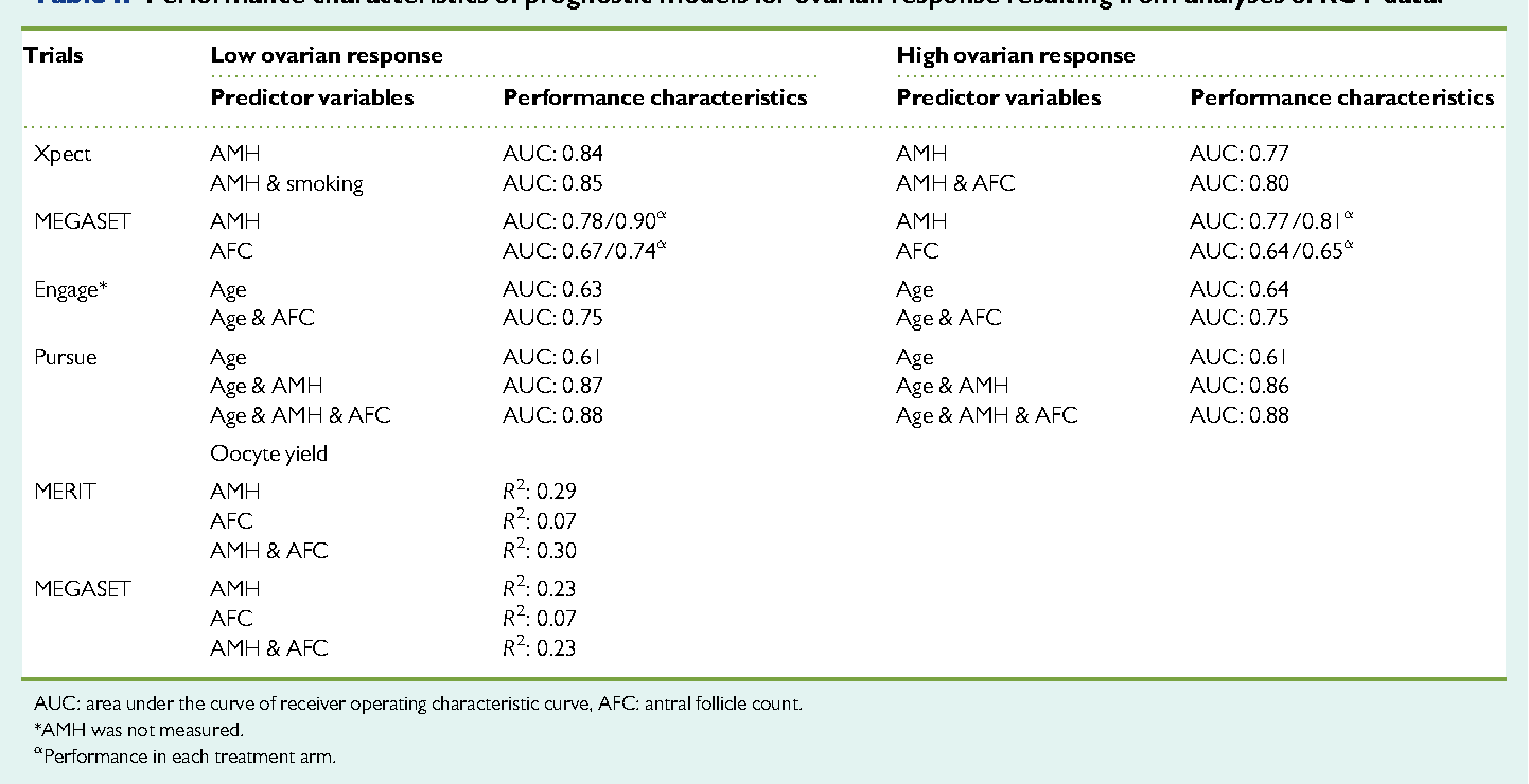 Technical And Performance Characteristics Of Anti Mllerian Hormone Antral Follicle Count As Biomarkers Ovarian Response