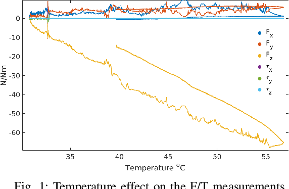Figure 1 for Model Based In Situ Calibration with Temperature compensation of 6 axis Force Torque Sensors