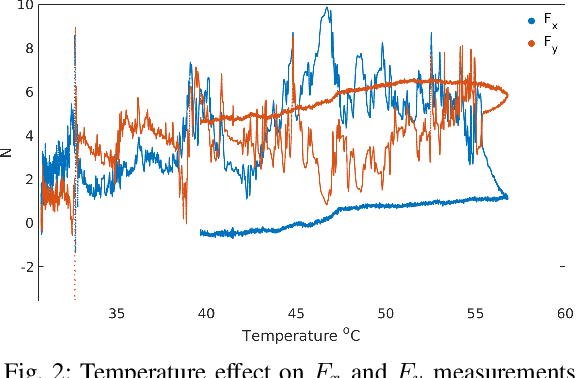 Figure 2 for Model Based In Situ Calibration with Temperature compensation of 6 axis Force Torque Sensors