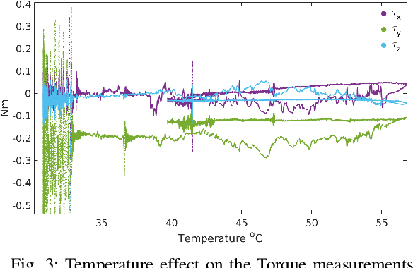 Figure 3 for Model Based In Situ Calibration with Temperature compensation of 6 axis Force Torque Sensors
