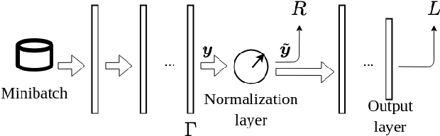 Figure 1 for EnD: Entangling and Disentangling deep representations for bias correction