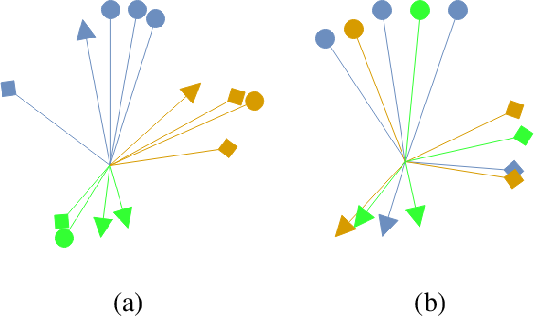 Figure 3 for EnD: Entangling and Disentangling deep representations for bias correction