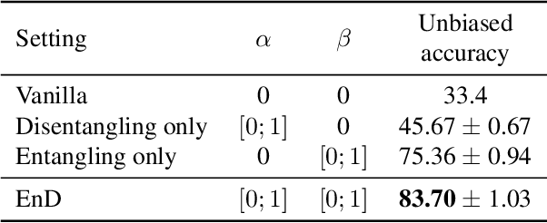 Figure 4 for EnD: Entangling and Disentangling deep representations for bias correction