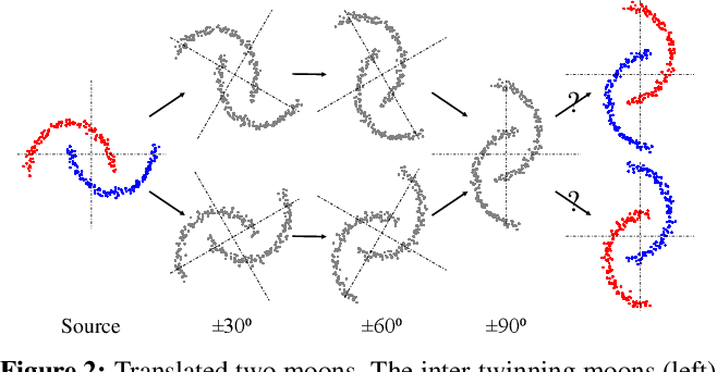Figure 3 for Adaptation Across Extreme Variations using Unlabeled Domain Bridges