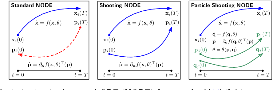 Figure 1 for A Shooting Formulation of Deep Learning