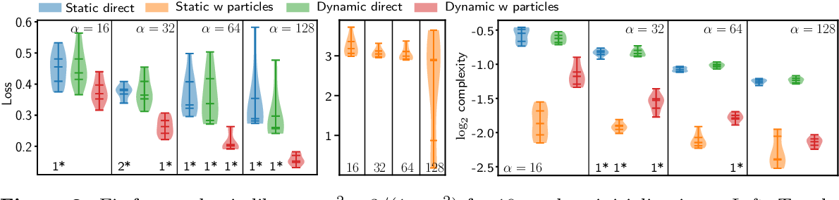 Figure 2 for A Shooting Formulation of Deep Learning