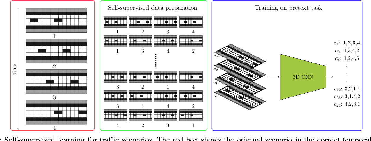 Figure 2 for Traffic Scenario Clustering by Iterative Optimisation of Self-Supervised Networks Using a Random Forest Activation Pattern Similarity