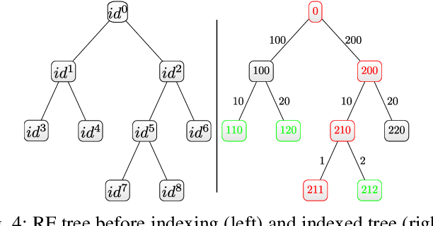 Figure 4 for Traffic Scenario Clustering by Iterative Optimisation of Self-Supervised Networks Using a Random Forest Activation Pattern Similarity