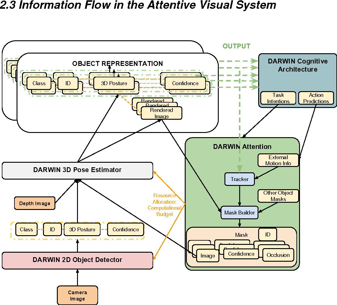Figure 1 from SEVENTH FRAMEWORK PROGRAMME ICT Priority Deliverable