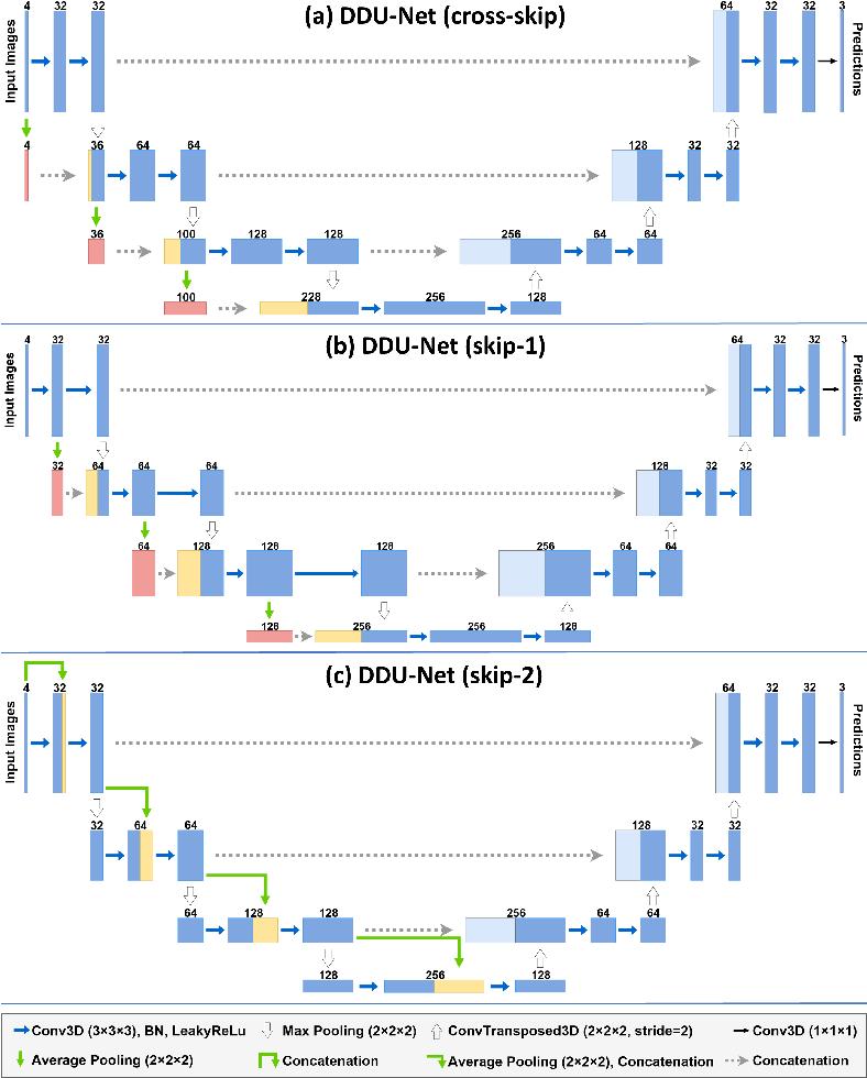 Figure 3 for DDU-Nets: Distributed Dense Model for 3D MRI Brain Tumor Segmentation