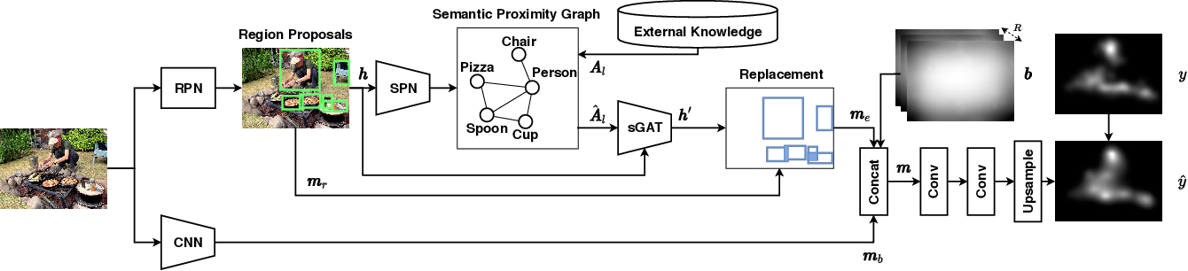 Figure 3 for Saliency Prediction with External Knowledge