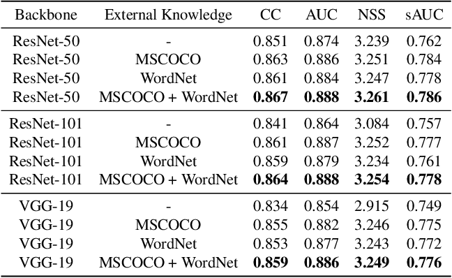 Figure 4 for Saliency Prediction with External Knowledge