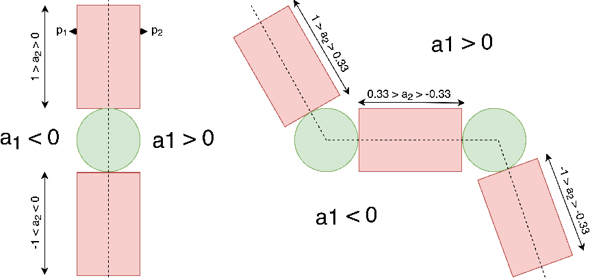 Figure 3 for Estimating Mass Distribution of Articulated Objects through Physical Interaction