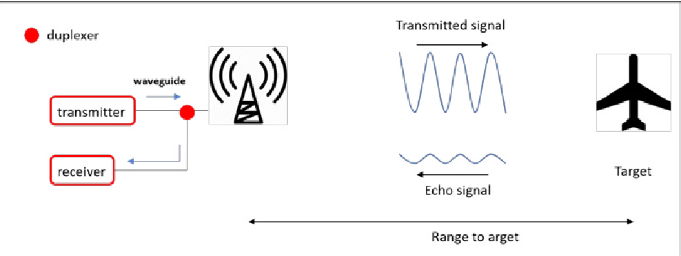 Figure 2 3 from State-of-the-Art Review on Automotive Radars