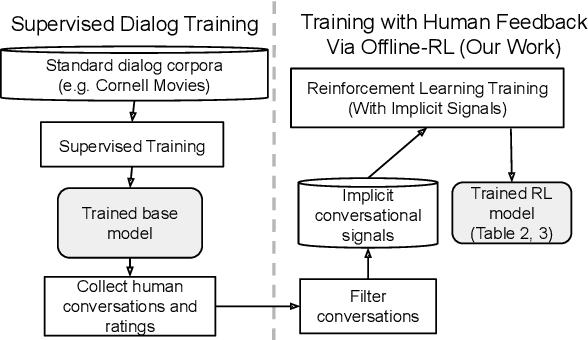 Figure 1 for Human-centric Dialog Training via Offline Reinforcement Learning