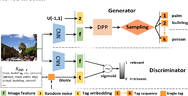 Figure 3 for Tagging like Humans: Diverse and Distinct Image Annotation