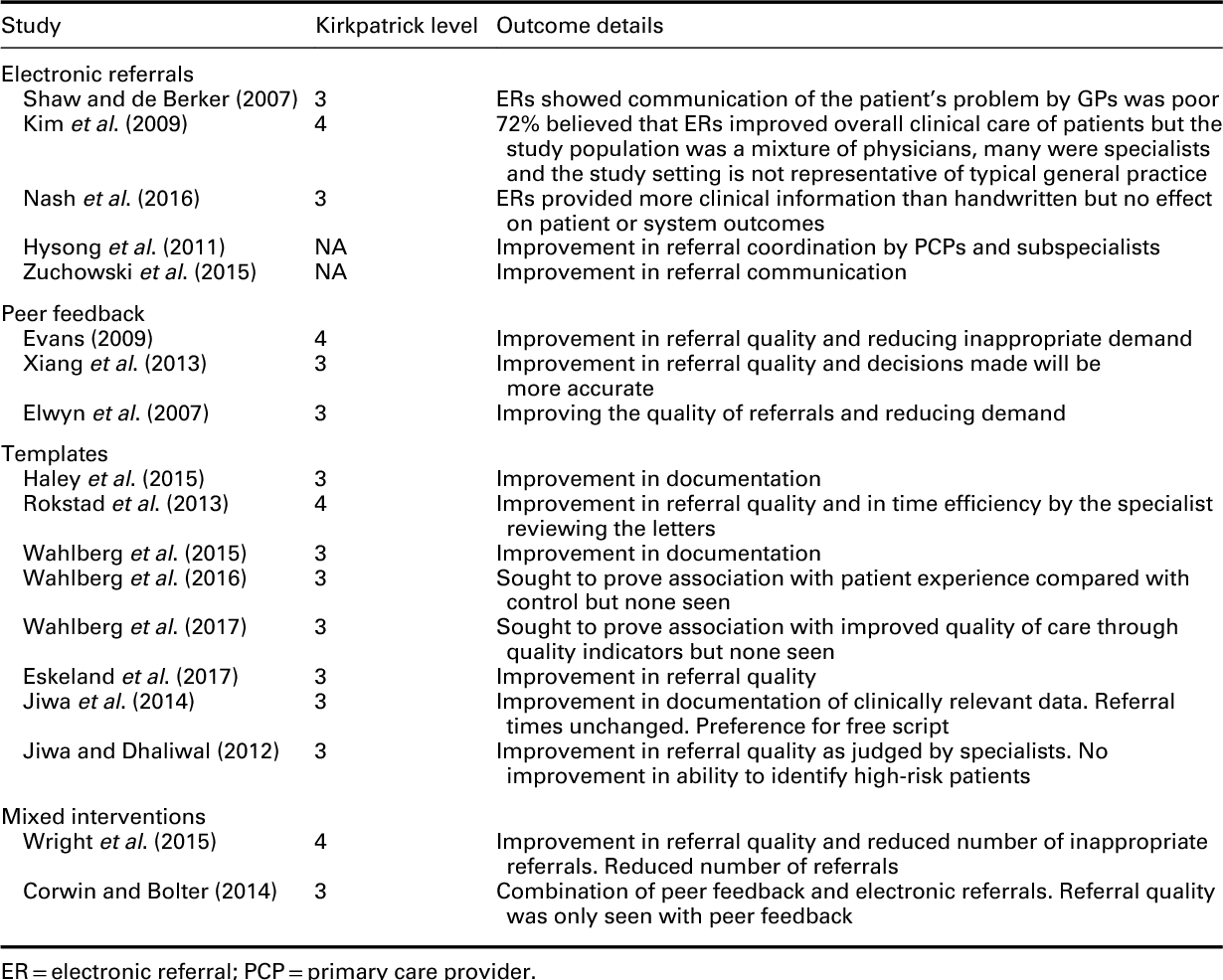 Improving quality of referral letters from primary to secondary care ...