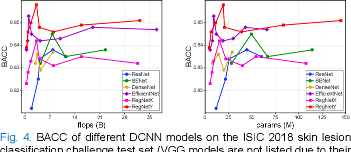 Figure 4 for Single Model Deep Learning on Imbalanced Small Datasets for Skin Lesion Classification